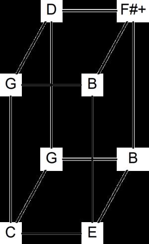 Euler–Fokker genus - Image: Euler genus 335