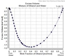 molar volume of a gas lab conclusion