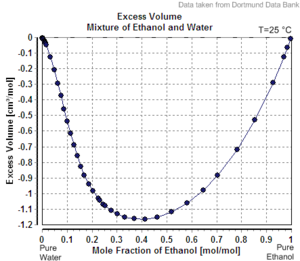Apparent molar property - Excess volume of a mixture of ethanol and water