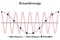 Exemple echantillonnage de deux signaux.png