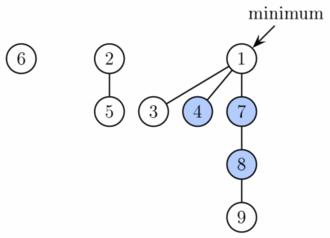 Fibonacci heap - Image: Fibonacci heap