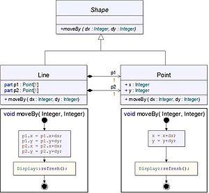 Aspect-oriented software development - Figure 6 – Figure Editor in UML