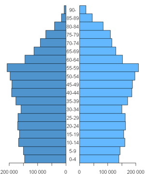 Demographics of Finland - Finnish population pyramid in 2005. Male: left, dark blue. Female: right, light blue.