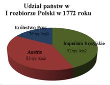 I rozbiór Polski – Wikipedia, wolna encyklopedia