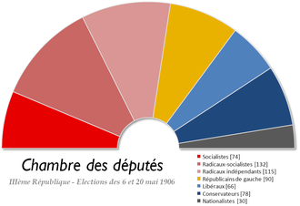 French legislative election, 1906 - Image: France Chambre des deputes 1906