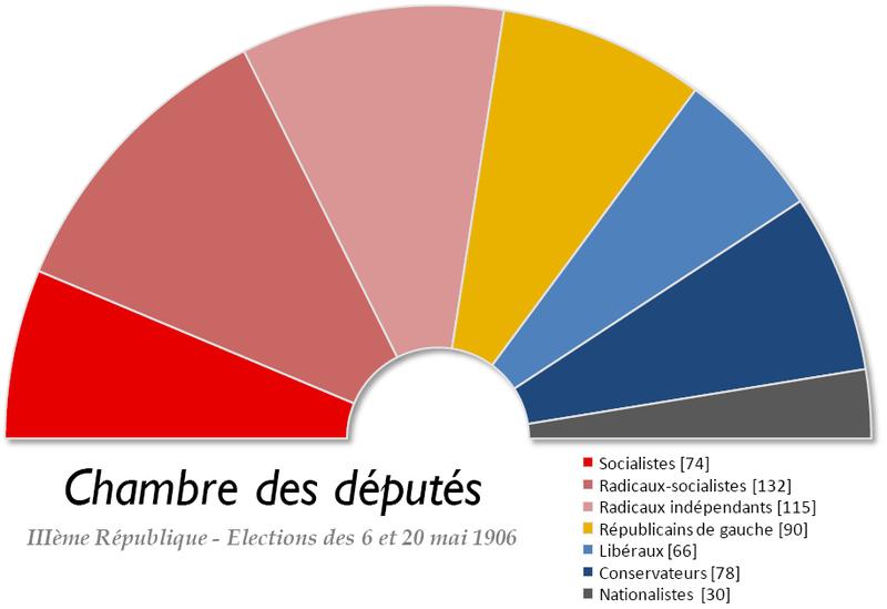 Fichier:France Chambre des deputes 1906.png