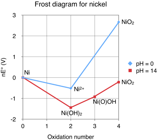 nickel frost diagram auto electrical wiring diagram u2022 rh 6weeks co uk MO Energy Diagram No MO Diagram