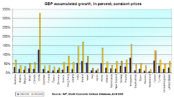 GDP increase since 1990, in major countries.