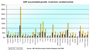 World economy - GDP increase, 1990–1998 and 1990–2006, in major countries.