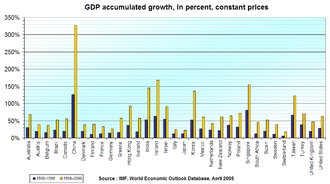 Economic growth - Gross domestic product real growth rates, 1990–1998 and 1990–2006, in selected countries.