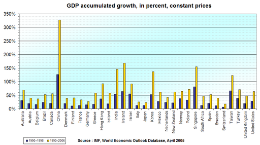 GDP accumulated change