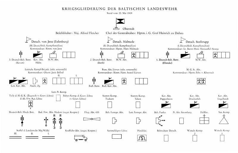 File:Gliederung-Landeswehr.jpg