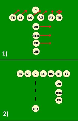 Shift (gridiron football) - Diagram of the Heisman shift.