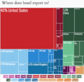 Israel Exports by Country Treemap 2012.png