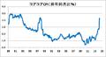 JAPANcoreCPI.png