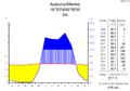 Klimadiagramm-metrisch-deutsch-Acapulco.Mexiko.png