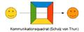 Kommunikationsmodell - Kommunikationsquadrat, Schulz von Thun.png