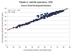 English: graph of female vs. male life expecta...