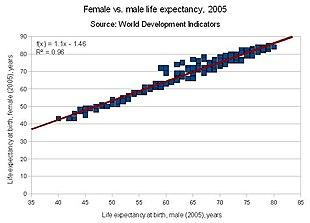 Aspettativa di vita alla nascita (2005): femmine vs. maschi