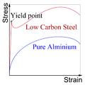 Low carbon steel and Aluminium Stress vs. Strain curve E.png