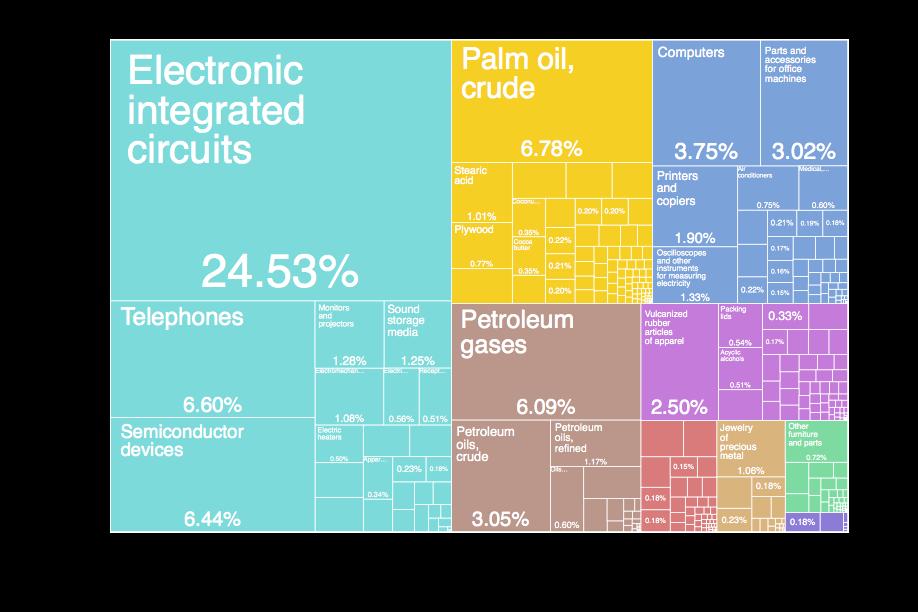 Malaysia Exports 2016