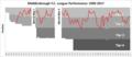 Middlesbrough FC league performance.png