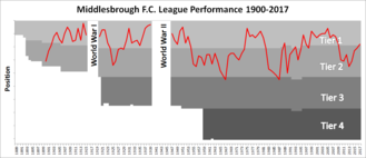 Middlesbrough F.C. - Chart showing the progress of Middlesbrough's league finishes since the 1899–1900 season