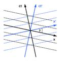 Minkowski diagram - simultaneity.png