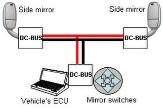 DC-BUS - Image: Mirrors control by DC BUS