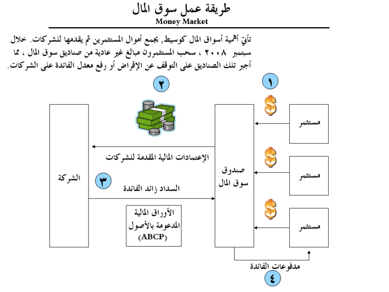 ملف:Money market fund - Arabic.png