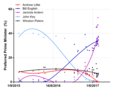 NZ opinion polls 2015-2017 -PPM.png