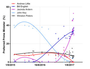 Opinion polling for the New Zealand general election, 2017 - Summary of Preferred Prime Minister Polls from 2015 to September 2017. Lines show the mean, as estimated by a Loess smoother. Figures to the right show the estimate from the smoothing line at the date of the most recent poll, with 95% confidence interval.