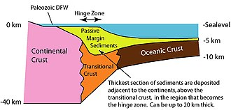 Passive margin - Passive continental margin