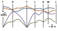 Phonon dispersion relations in GaAs.png