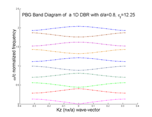 Photonic crystal - Band structure of a 1D Photonic Crystal, DBR air-core calculated using plane wave expansion technique with 101 planewaves, for d/a=0.8, and dielectric contrast of 12.250.