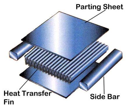 Plate fin heat exchanger - Wikiwand