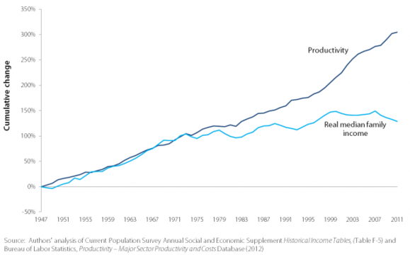 Productivity and real median family income growth, 1947–2009.