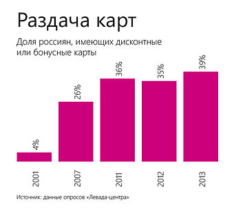 Proportion of Russians who have a discount card.jpg