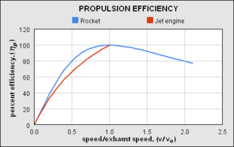 Reaction engine - Due to energy carried away in the exhaust the energy efficiency of a reaction engine varies with the speed of the exhaust relative to the speed of the vehicle, this is called propulsive efficiency, blue is the curve for rocket-like reaction engines, red is for air-breathing (duct) reaction engines