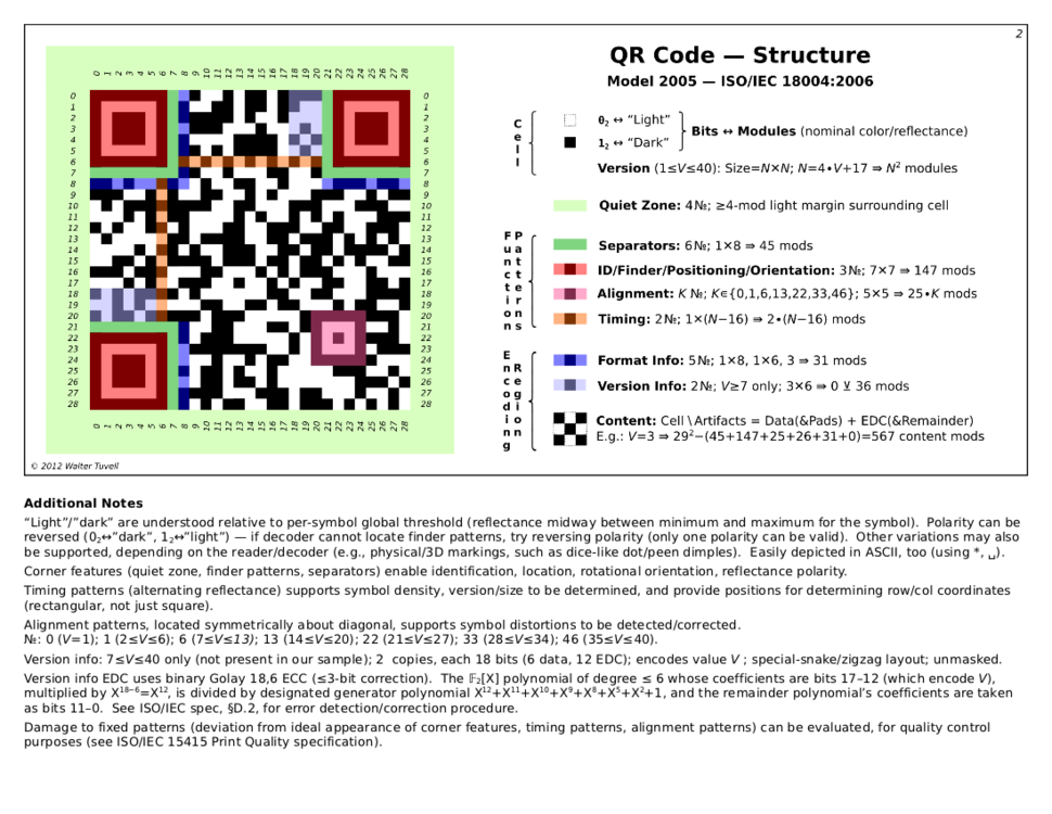 QRCode-2-Structure