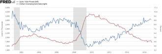 Turnover (employment) - Quits rate vs unemployment rate