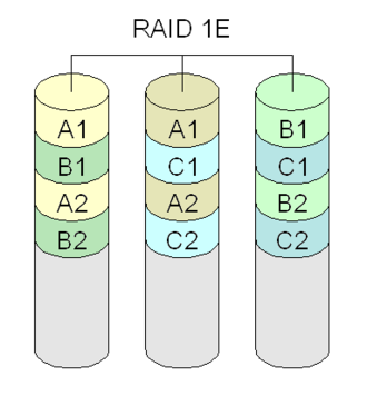 Non-standard RAID levels - Diagram of a RAID 1E setup