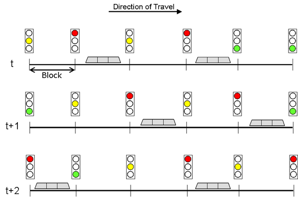Caption Illustration of Rail Signaling