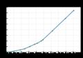 RaspberryPiCumulativeShipments 20210215.png