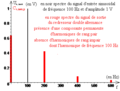 Redresseur double alternance - spectre du redressé d'un sinusoïdal.png