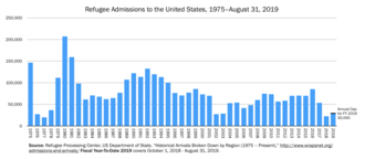 Asylum in the United States - Annual Refugee Admissions to the United States by Fiscal Year, 1975  to mid-2018