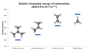 Carbocation - Relative formation energy of carbocations from computational calculation