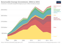 Investment: Companies, governments and households committed $501.3 billion to decarbonization in 2020, including renewable energy (solar, wind), electric vehicles and associated charging infrastructure, energy storage, energy-efficient heating systems, carbon capture and storage, and hydrogen.[134]
