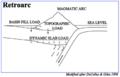 Retroarc Foreland Basin.png