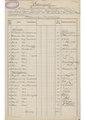 SBB Historic - KDIII REG 2007 001 085 02 19 - Liste der Beamten Angestellten und Arbeitern, die für eine Ehrengabe.pdf